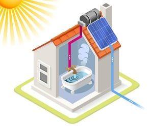 Solar, 3d, System, Haus