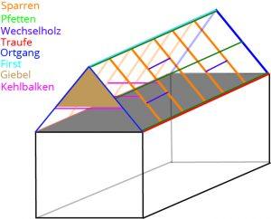 Tipp zum Bau erklärt Ihnen die wichtigsten Fachbegriffe für ein Dach.